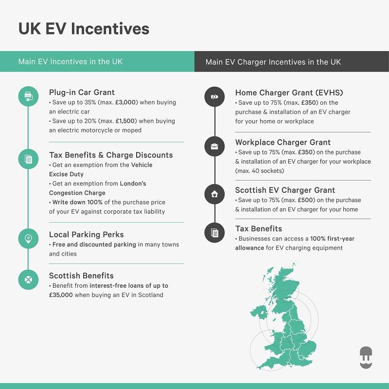 2020 infographic uk ev incentives and uk ev charger incentives - wallbox