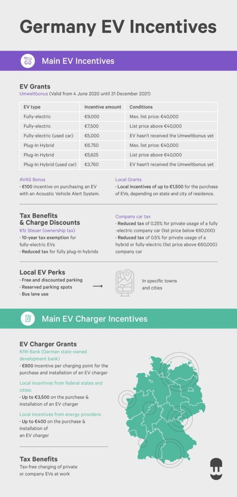 German ev incentive and ev charger incentive guide 2020 infographic - wallbox