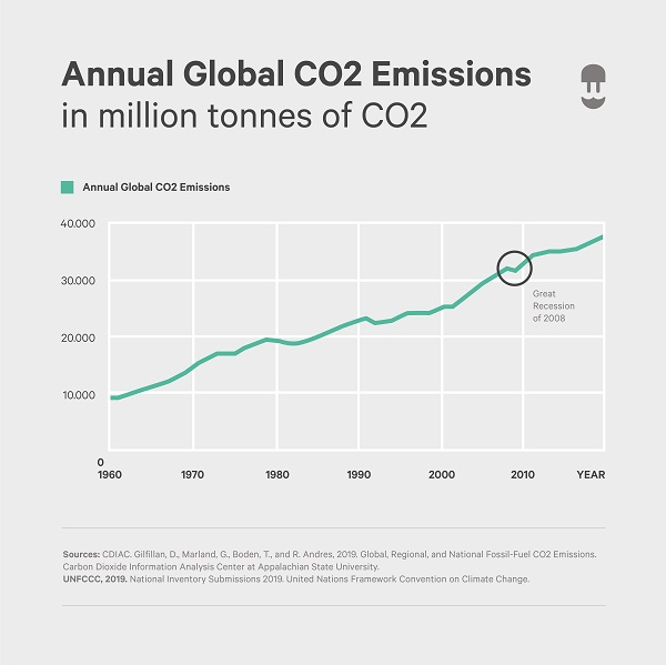 infographic showing global annual co2 emission
