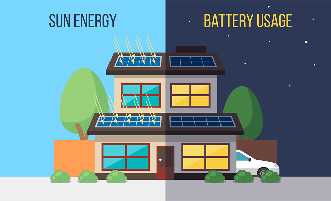 graphic explaining how you can become energy self sufficient at home with bidirectional charging