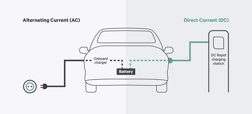 graphic showing the difference between ac and dc charging