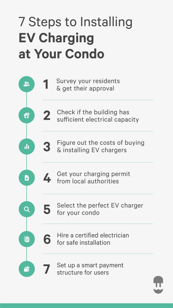 infographic - 7 steps to enabling electric vehicle charging in condominiums