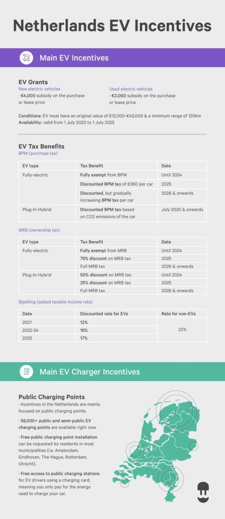 Netherlands EV incentive and EV charger incentive infographic - Wallbox