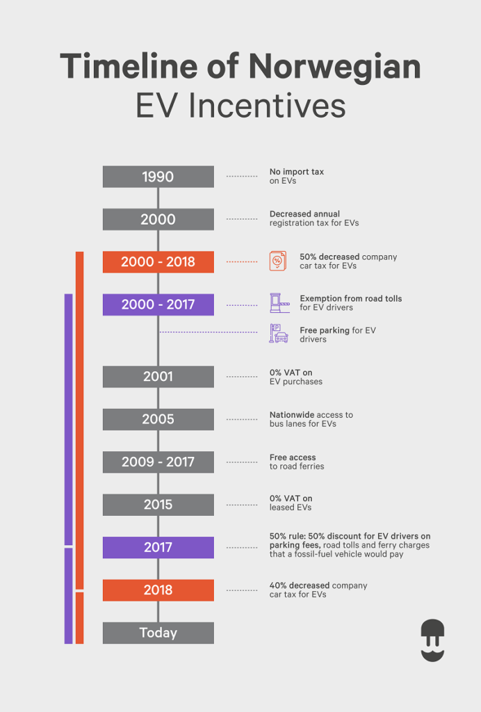 infographic: norway ev policy and incentive timeline