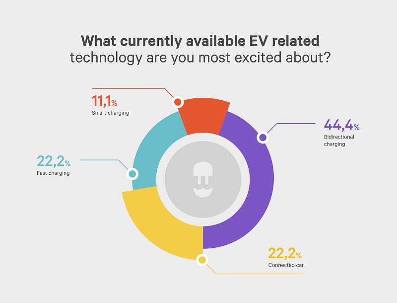infographic: what currently available ev technology are you most excited about - wallbox ev influencere survey