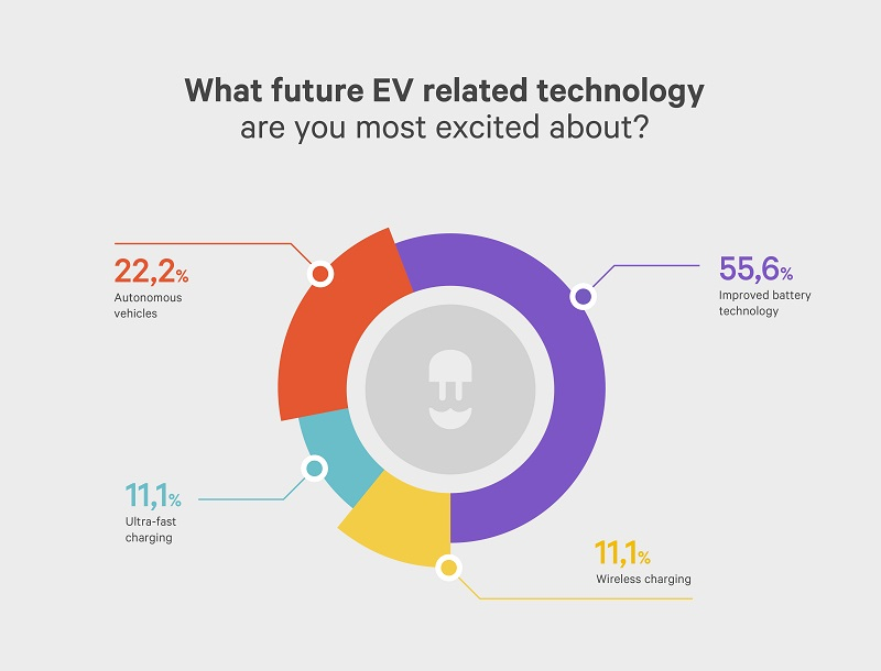 infographic: what future ev technology are you most excited about - wallbox ev influencere survey