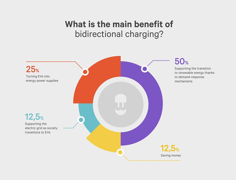 infographic: what is the main benefit of bidirectional charging - wallbox ev influencere survey