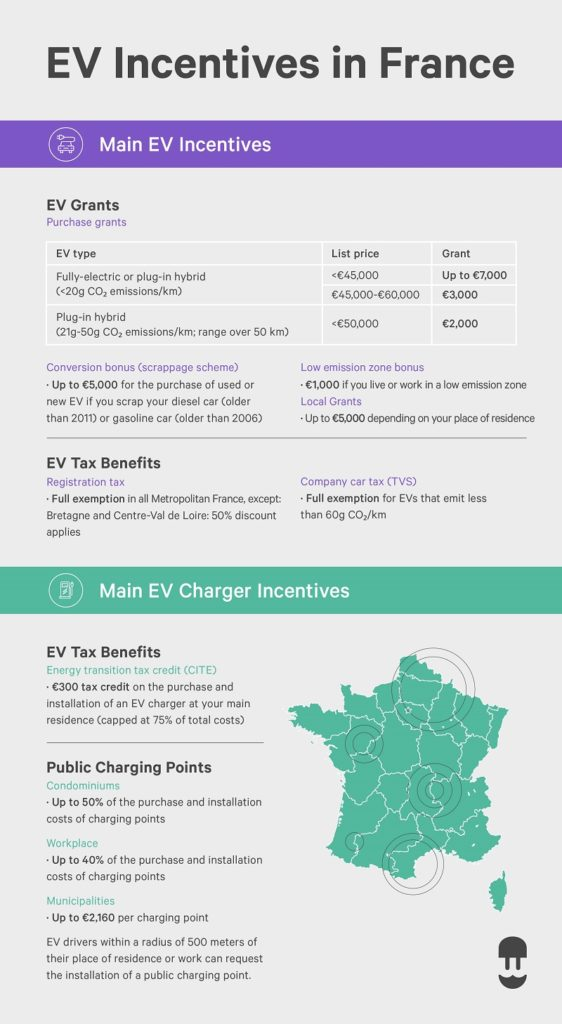 France EV incentives and EV charger incentive infographic - Wallbox