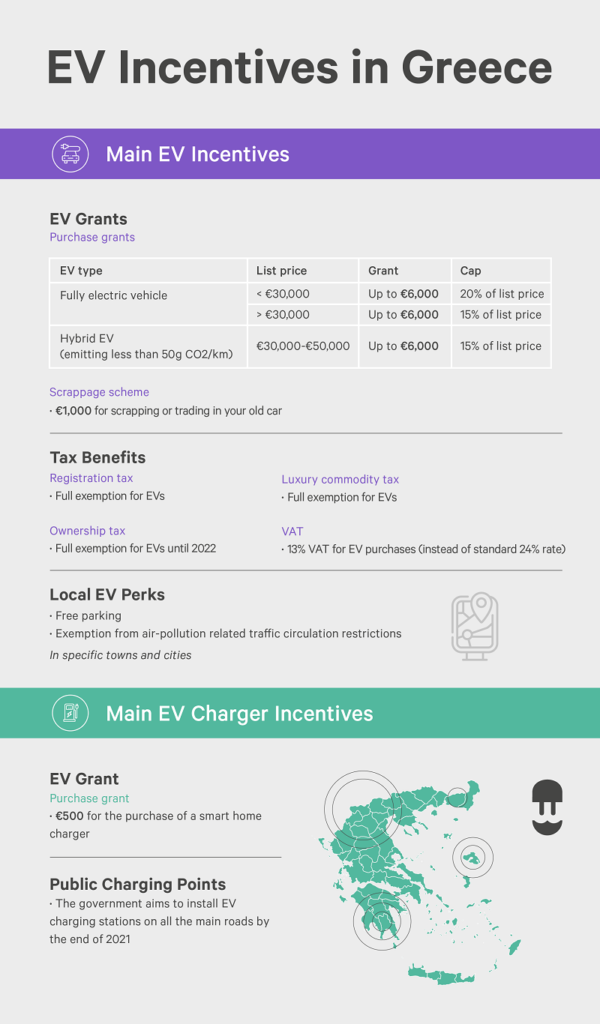ev incentives in greece and ev charger incentives greece -infographic - wallbox