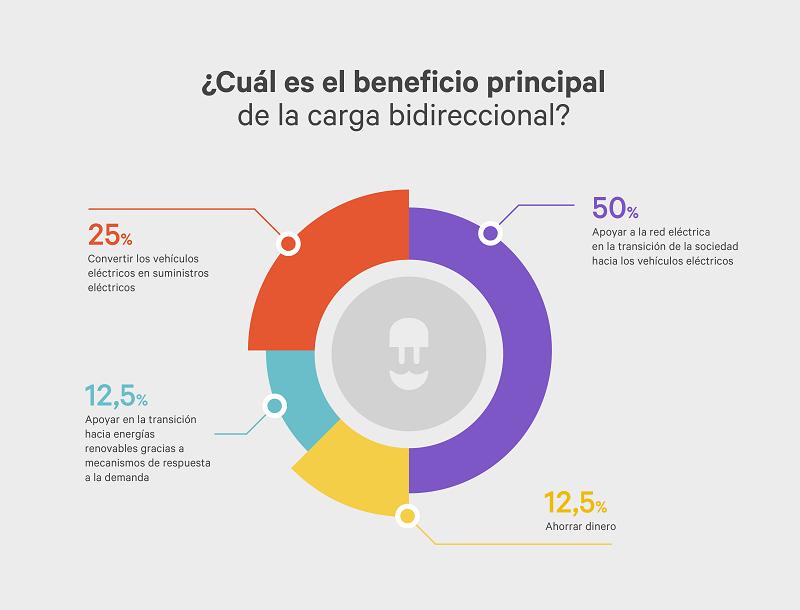 Cuál es el beneficio principal de la carga bidireccional