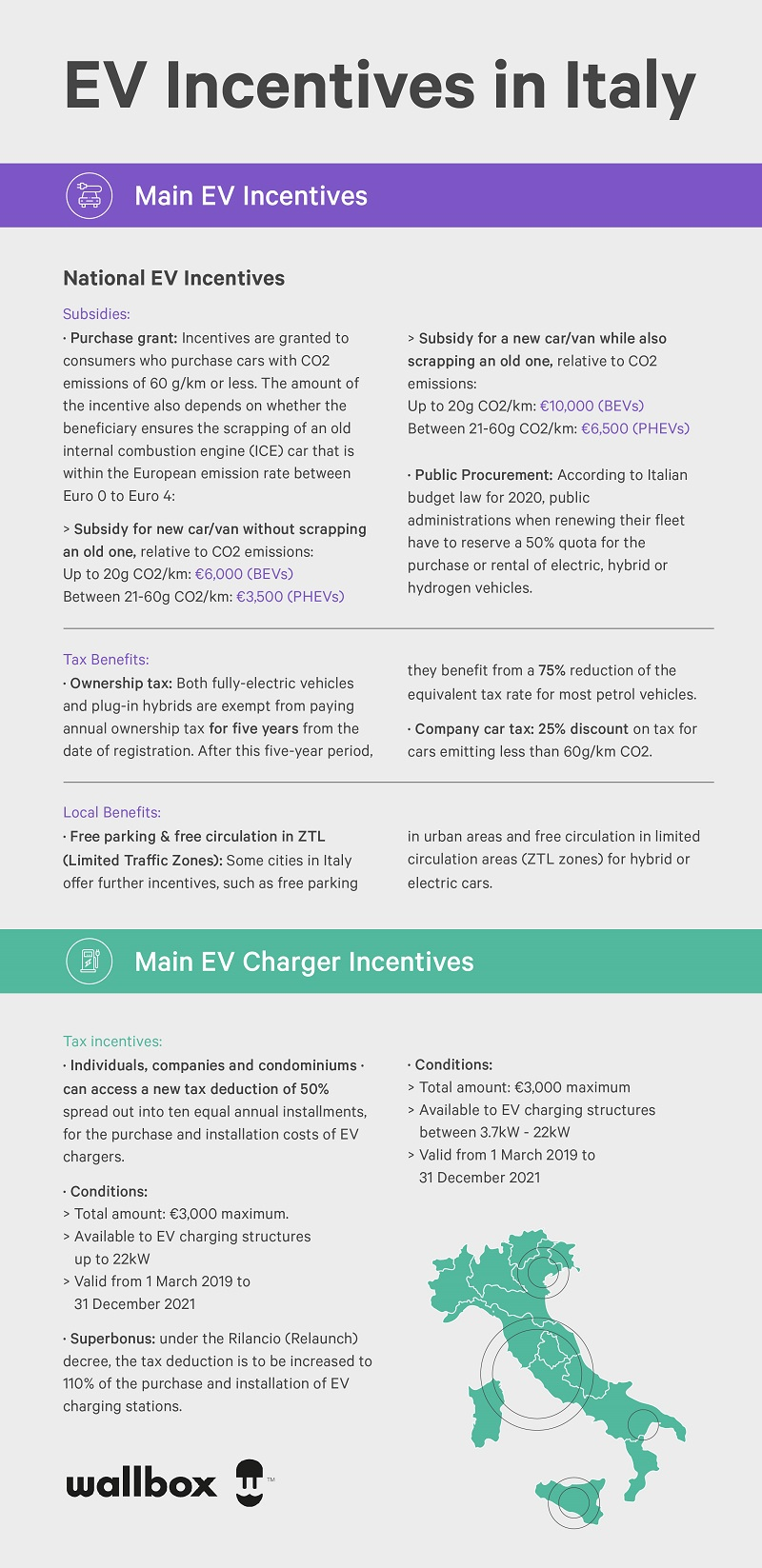 italy ev incentives  infographic - wallbox