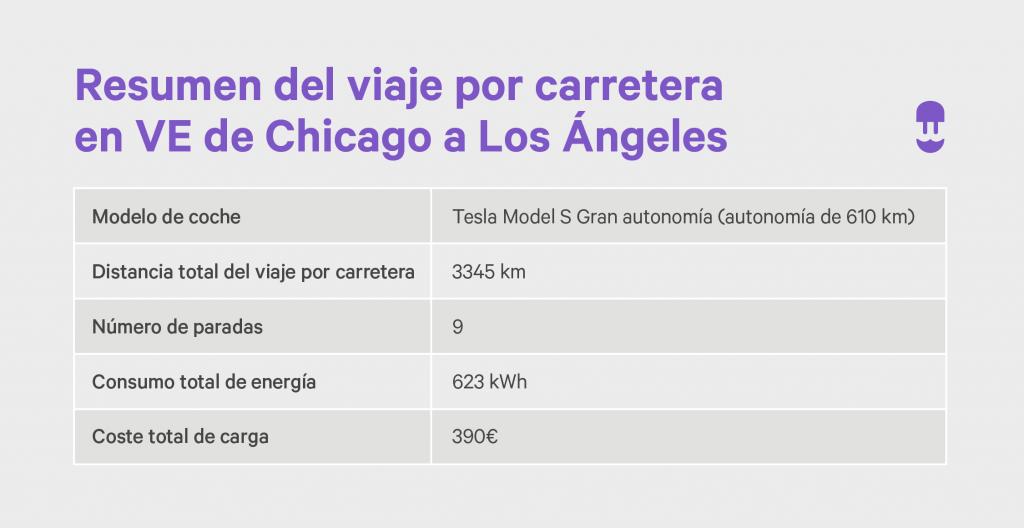 Resumen del viaje por carretera en VE de Chicago a Los Ángeles