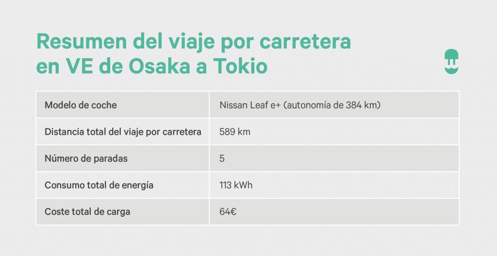 Resumen del viaje por carretera en VE de Osaka a Tokio
