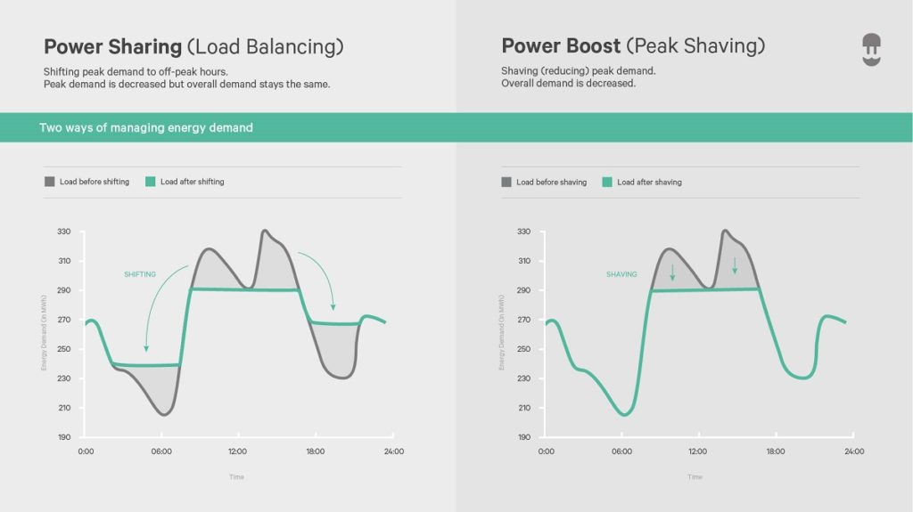 explaining power sharing vs power boost - smart charging features to manage energy demand - wallbox infographic