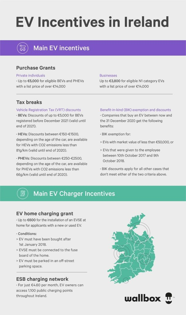 ireland ev incentives - wallbox infographic
