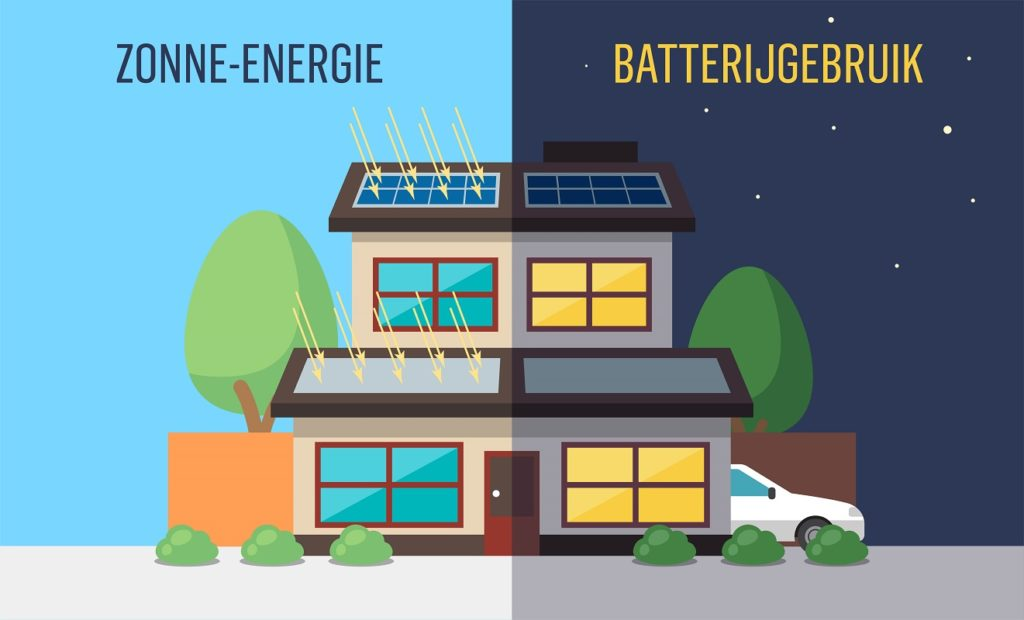 zonne-energie-batterijgebruik-wallbox-infographic