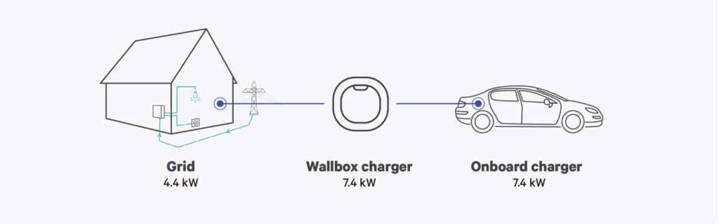 calculating your ev charging time - wallbox infographic 1