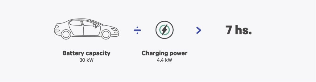 calculating your ev charging time - wallbox infographic 2