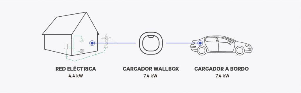 calculo del tiempo de carga de tu vehiculo electrico - wallbox infographic 1