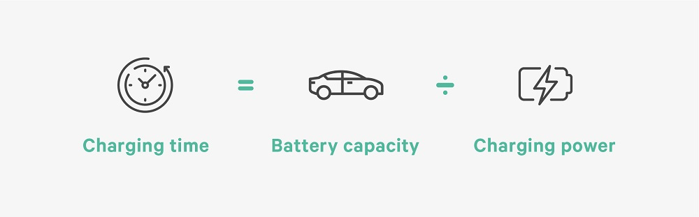 how to calculate ev charging time - wallbox infographic