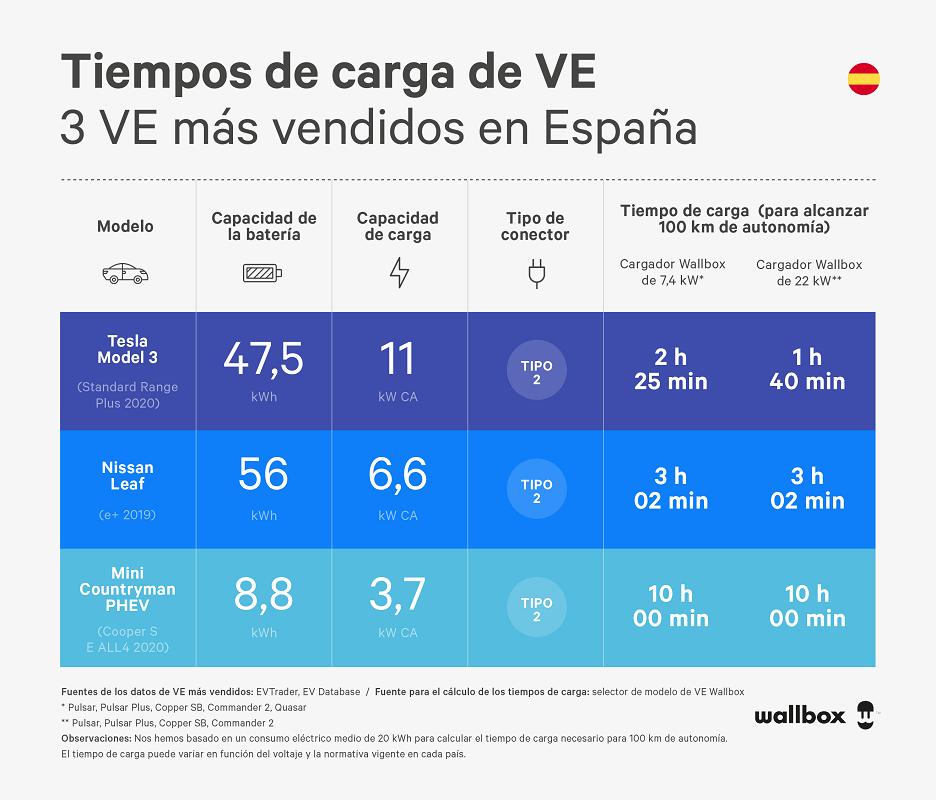 tiempos de carga de los 3 ve mas vendidos en espana - wallbox infographic
